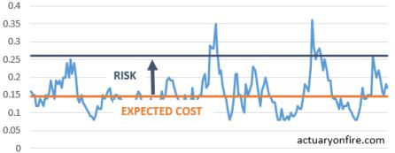 risk cost
