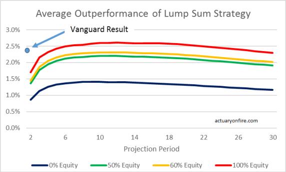 avg outperformance