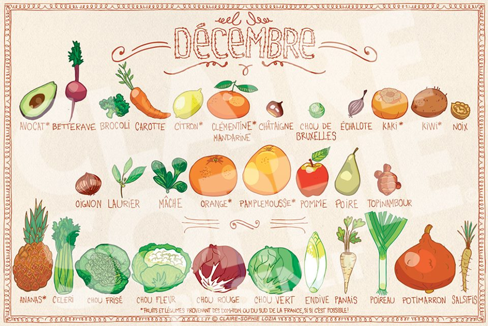 You are currently viewing Fruits et légumes de Décembre
