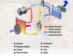 circuit climatisation voiture automobile