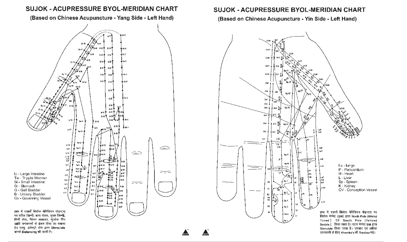 Acupressure Products In India