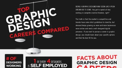 Photo of 5 Surprising Industries That Need Graphic Designers The Most