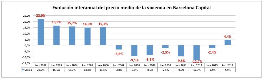 Var Precio 2002-2014