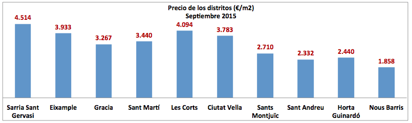 Precios Distritos Sep 2015