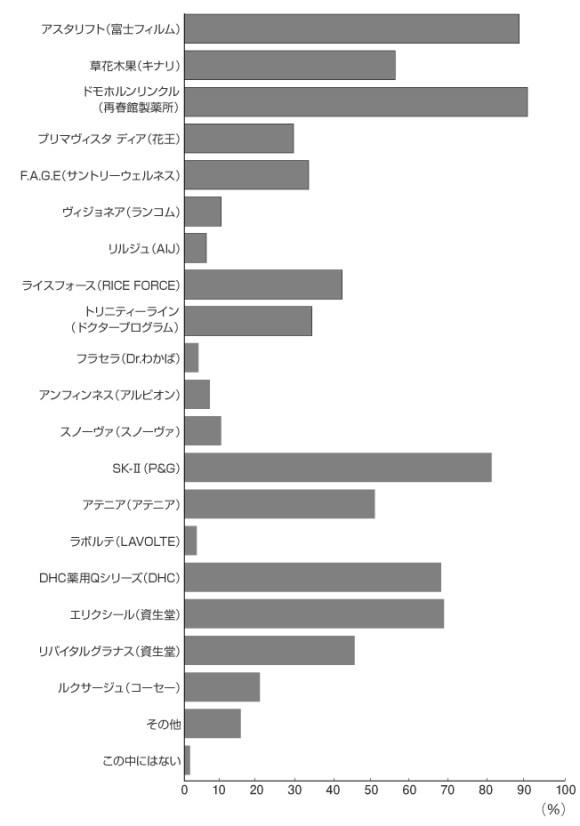 アンチエイジング化粧品ブランド認知率