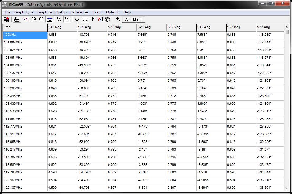 Displaying loaded S-parameter file data.
