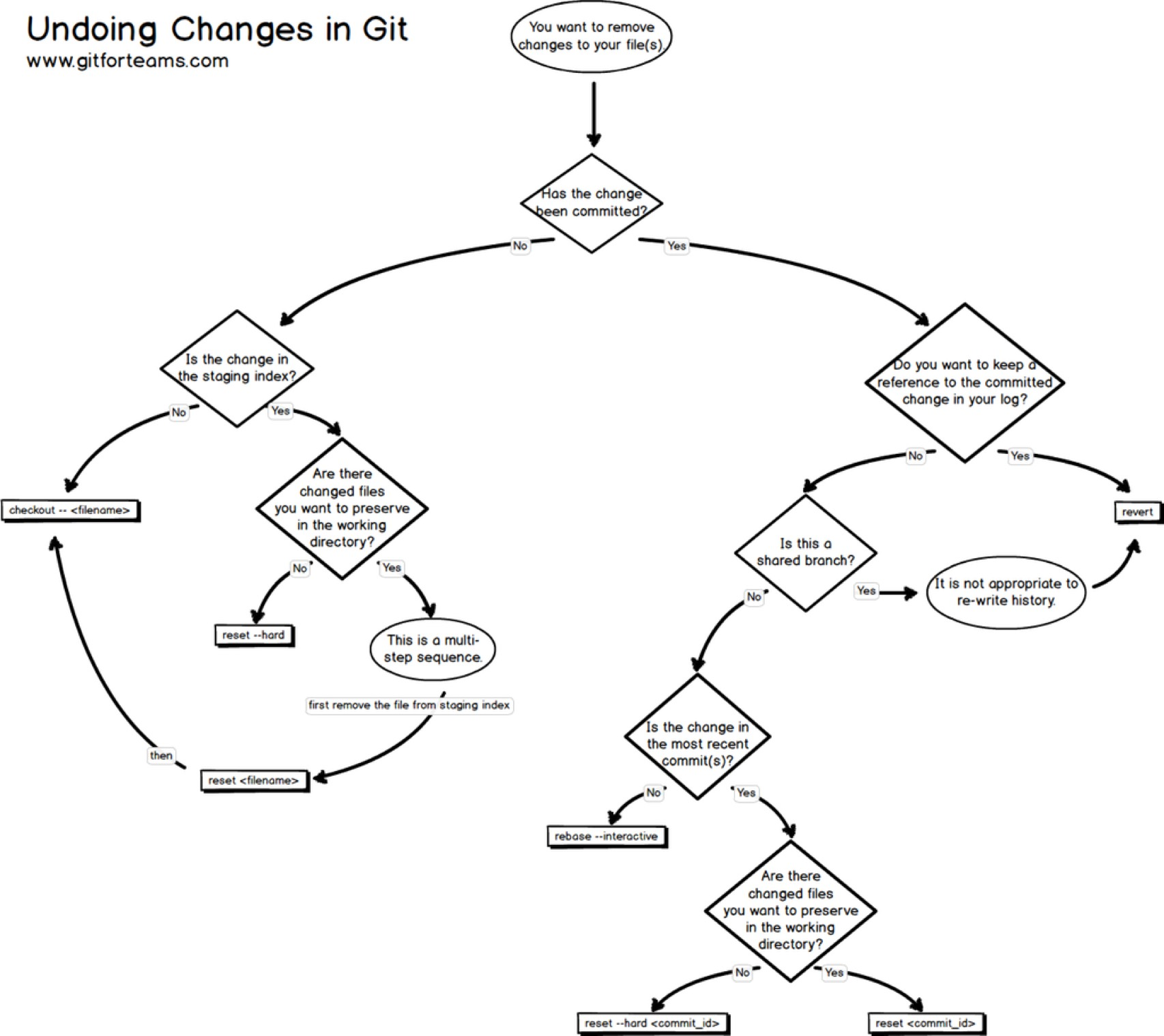 Undoing Work In Git Chart Adafruit Industries