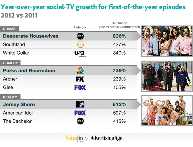 Social Media Commenting Growth for American Idol per Blue Fin for Ad Age.  Image courtesy of Ad Age.