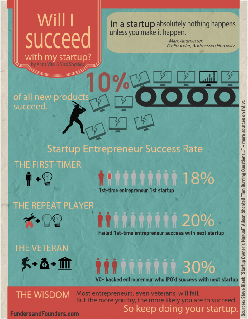 will I succeed with my startup infographic 796x1024 Will Your Start Up Succeed?