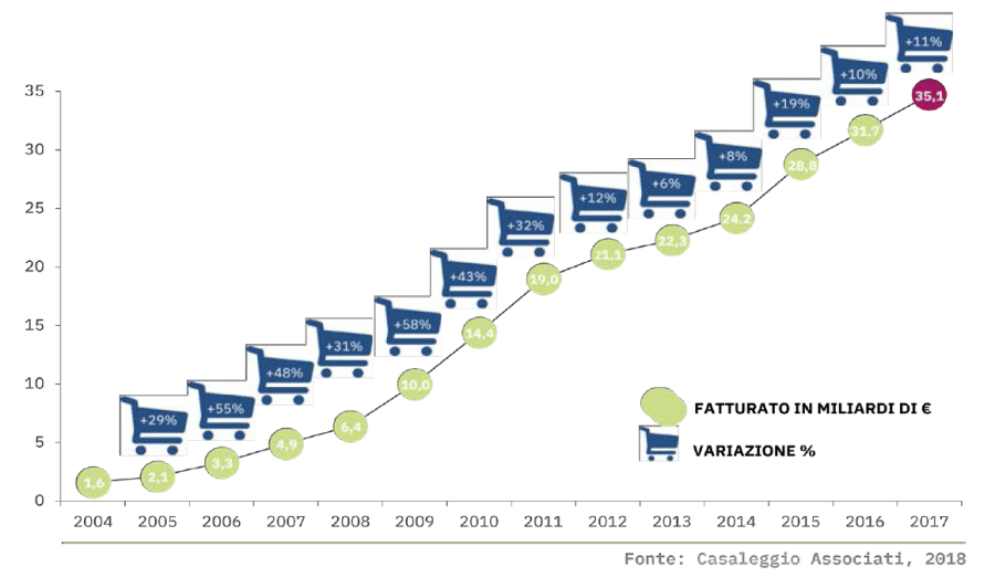 E-commerce growth in Italy 2004-2017