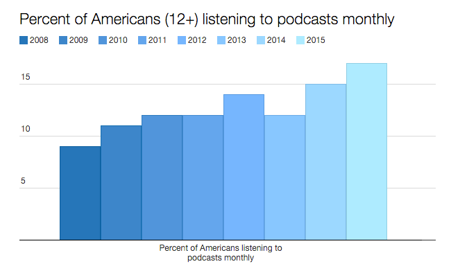 Percent of Americans (12+) listening to podcasts monthly