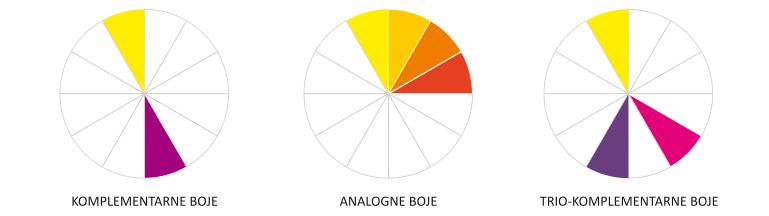 Krug boja, Kombinacije boja