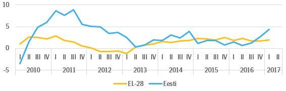 Joonis 1. Majanduskasv Eestis ja Euroopa Liidus, 2010-2017, %.