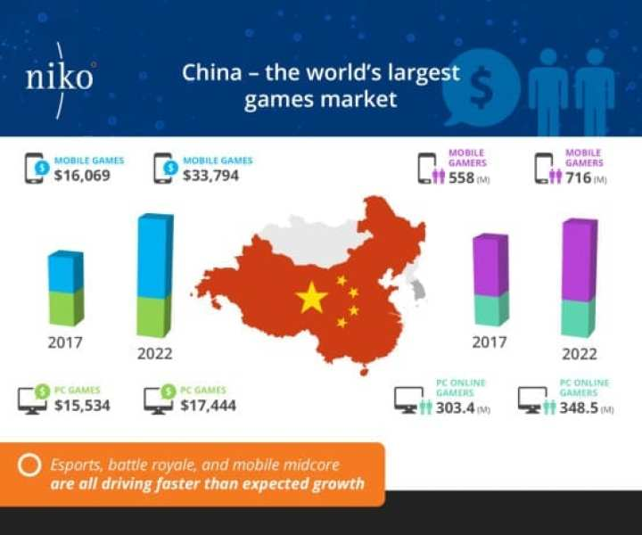 China-is-the-largest-mobile-gaming-market-1