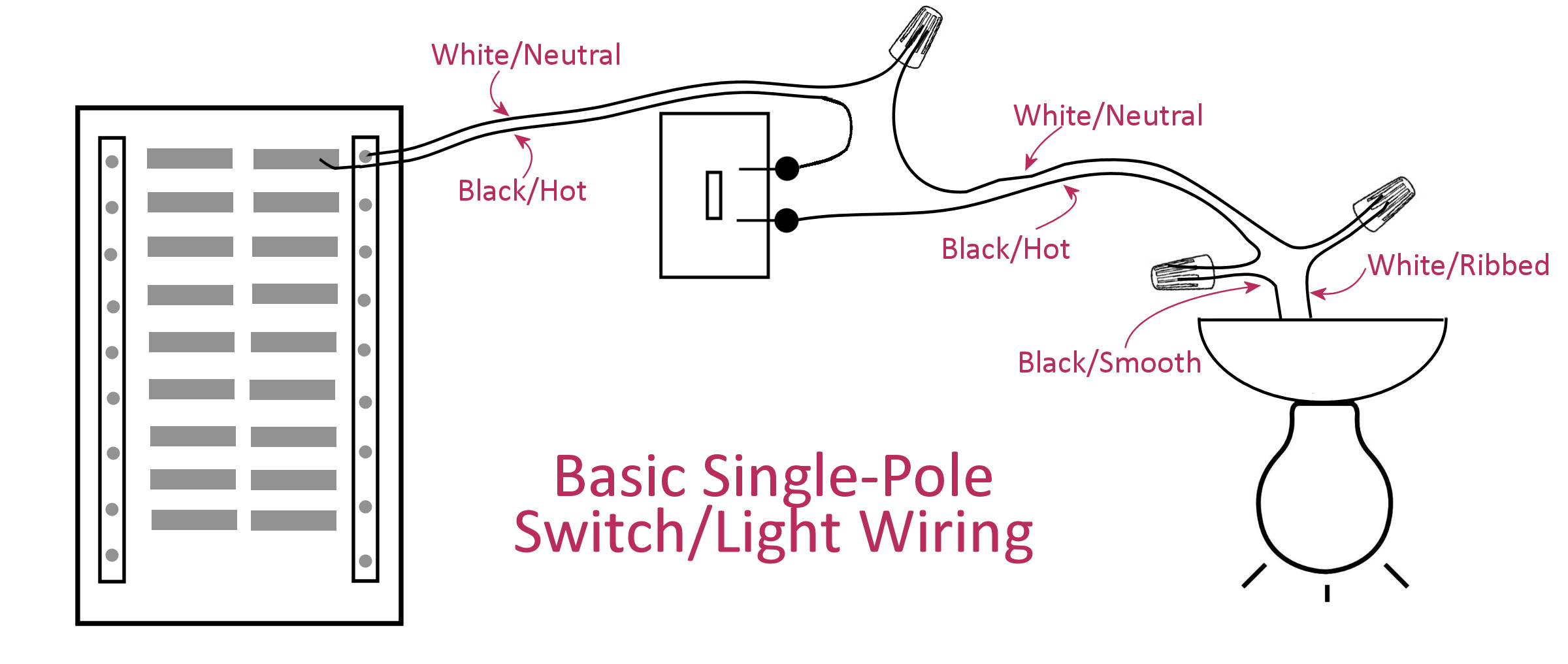 Electrical Basics