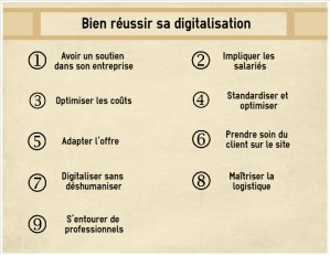 Bien réussir sa digitalisation