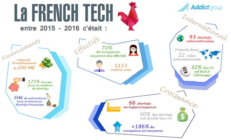 French Tech en 2015-2016