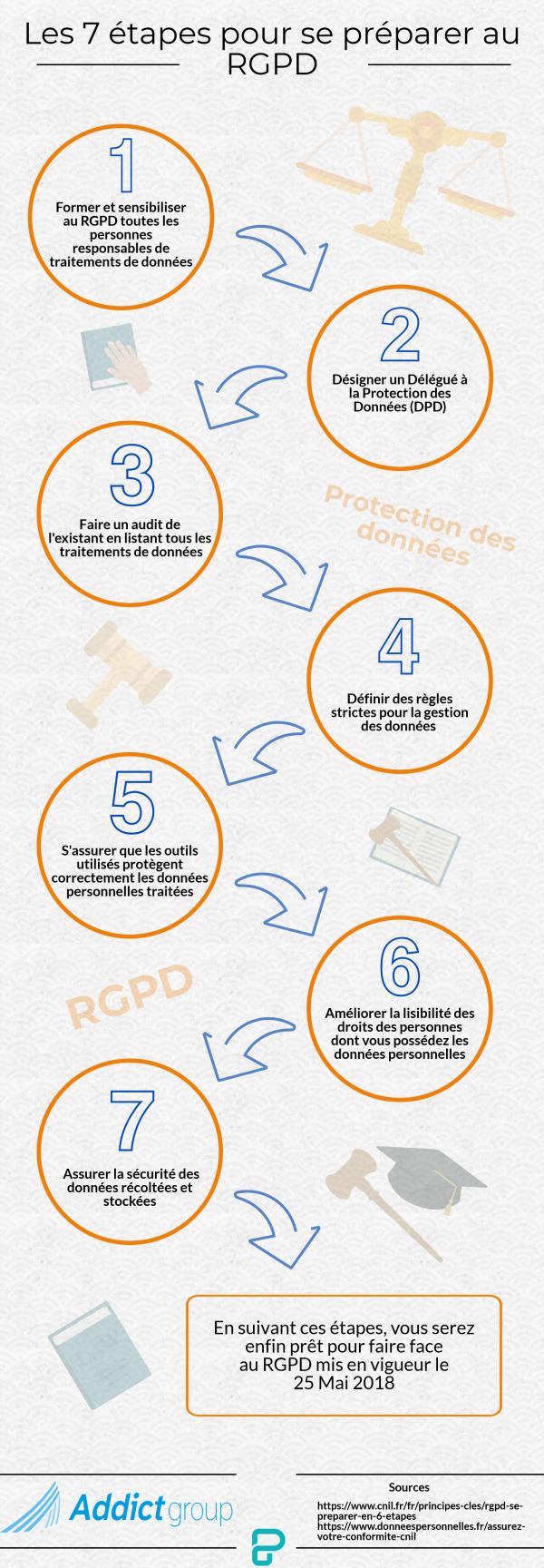 infographie RGPD