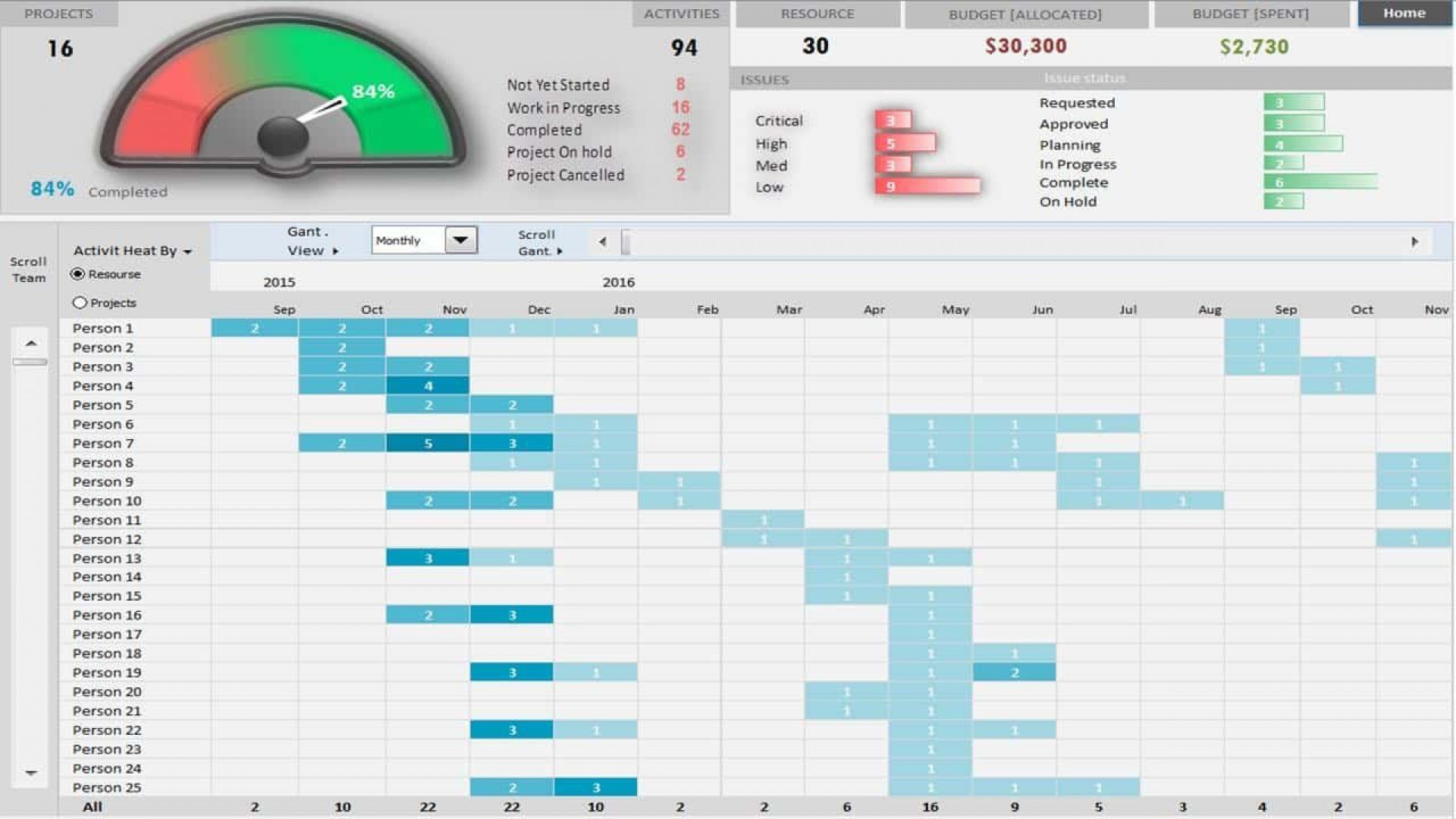 Multiple Project Tracking Template Excel Addictionary