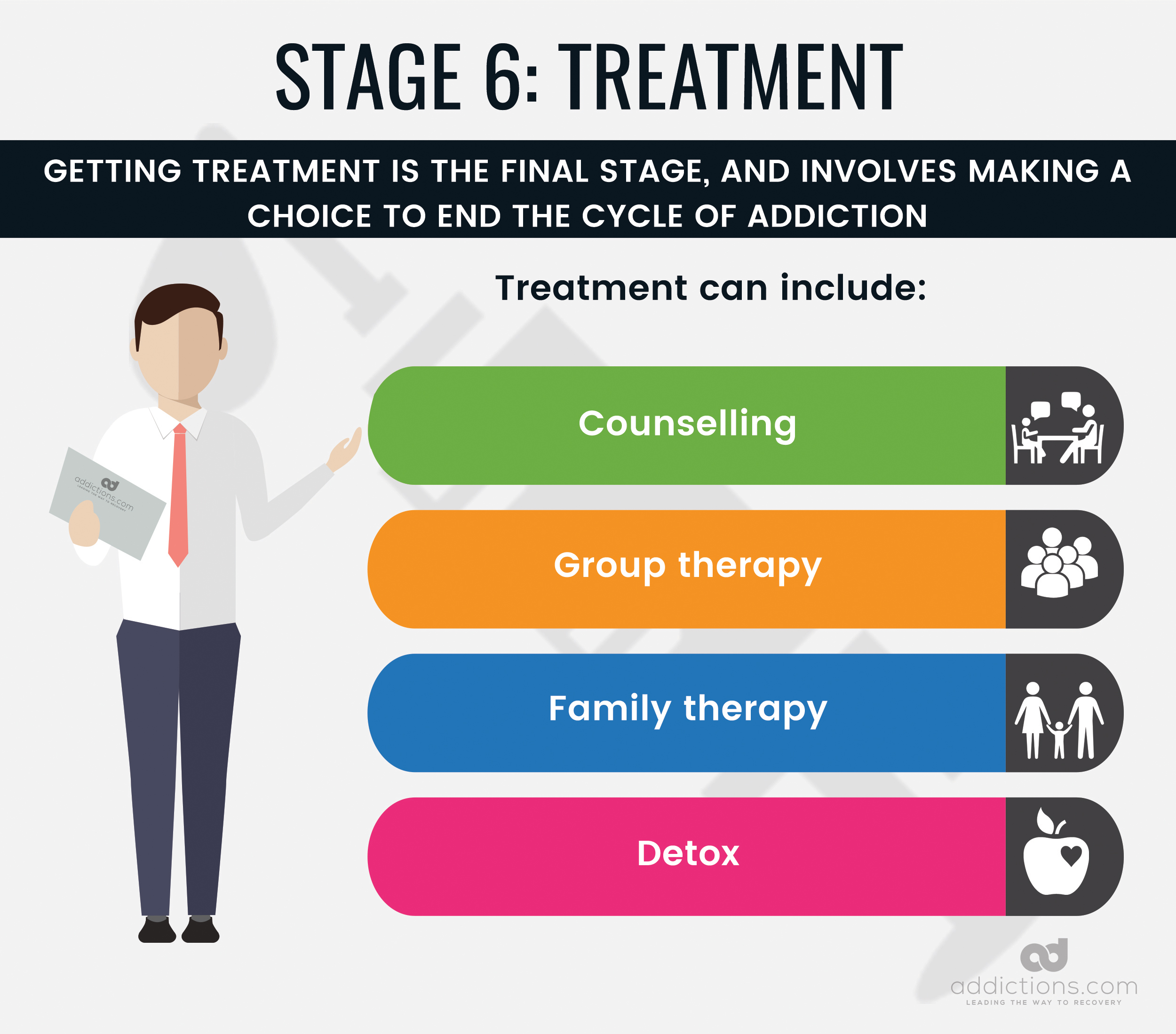 From Drug Use To Drug Abuse The Stages Of Addiction