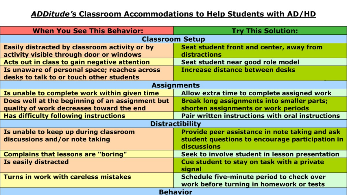 Classroom Accommodations for School Children with ADHD