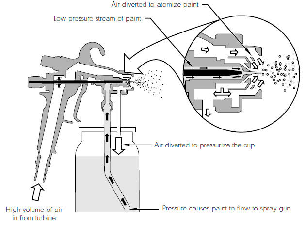 The atomization process taking place inside the nozzle of the HVLP spray gun.