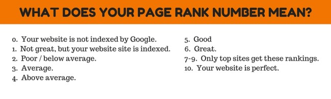 page rank number meaning