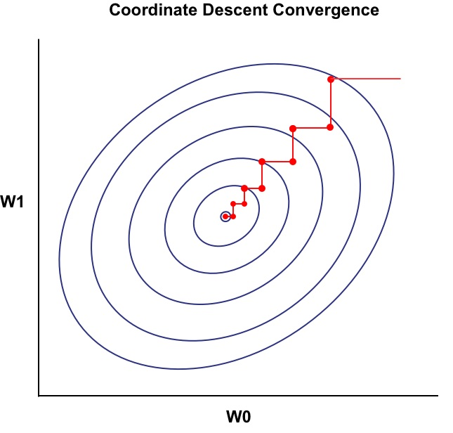 Introduction to Coordinate Descent using Least Squares