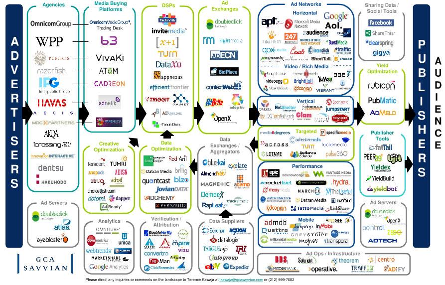 https://i2.wp.com/www.adexchanger.com/wp-content/uploads/2010/05/ecosystem.jpg