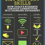 21ste Century Skills