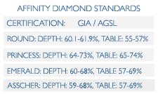 Affinity Diamond Depth and Table Measurements