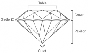 Diamond Characteristics