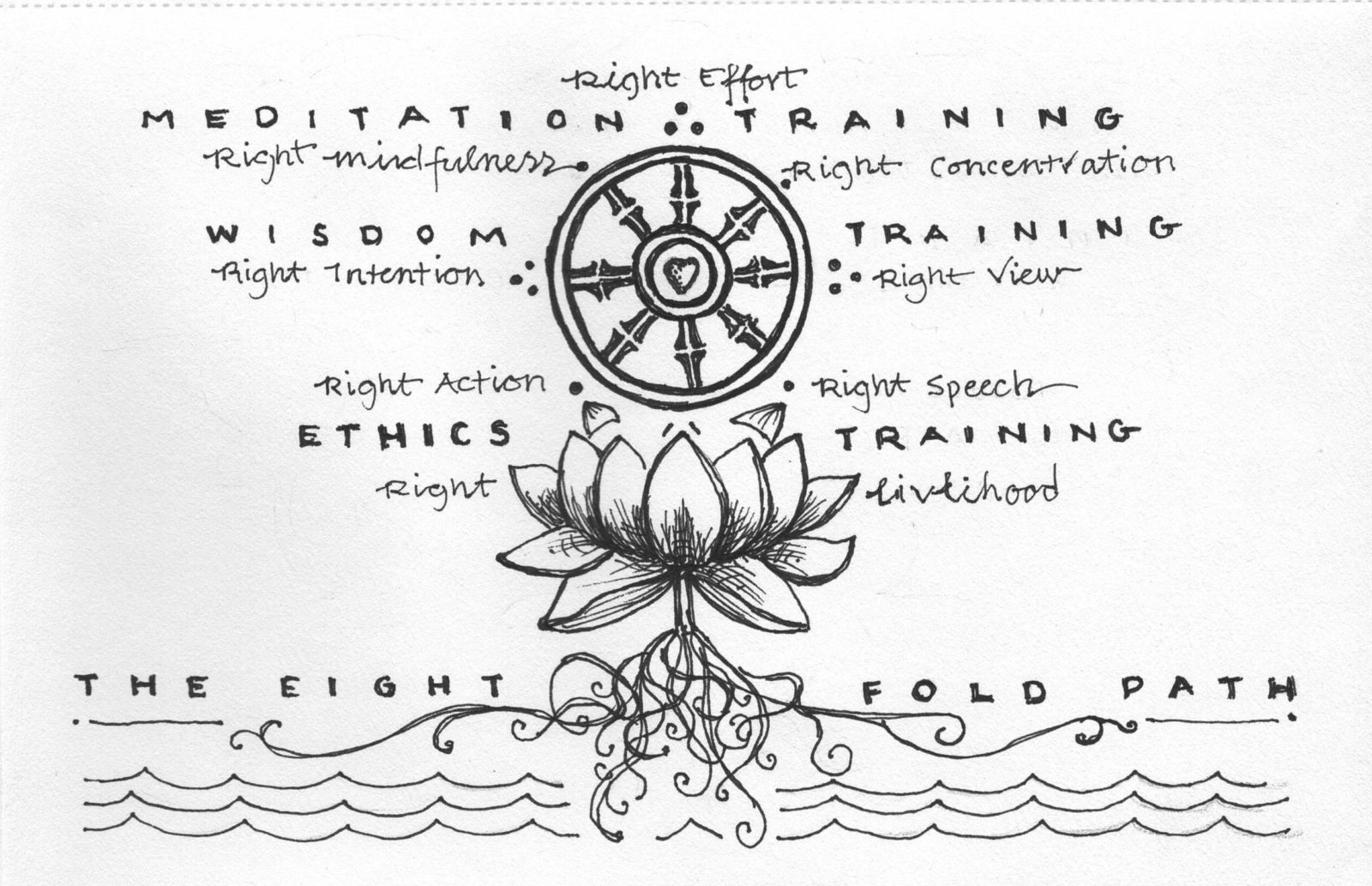 Interpretation Of The Eightfold Path Of Buddhism Meaning