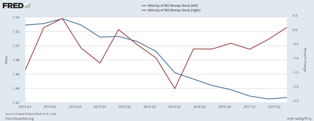 Velocity of M2 money (blue) and its percent change from a year ago (red).