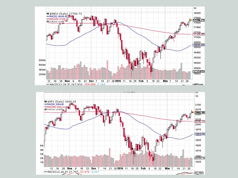Dow 30 and S&P 500 indices as of 3/31/2016
