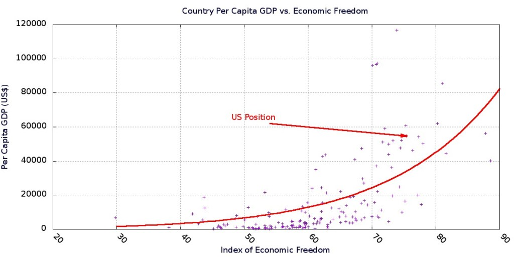 Country per capita GDP vs. index of economic freedom for each country on Earth