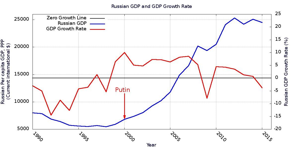 [Image: RussianGDP.jpg?resize=1200%2C600]