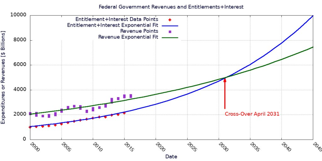 Exponential fits to government revenues and expenditures on entitlements + interest on the national debt