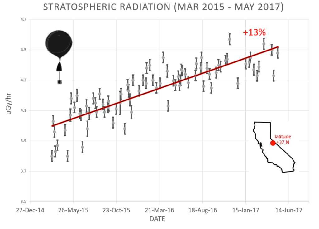 Cosmic ray intensities from March 2015 to May 2017.