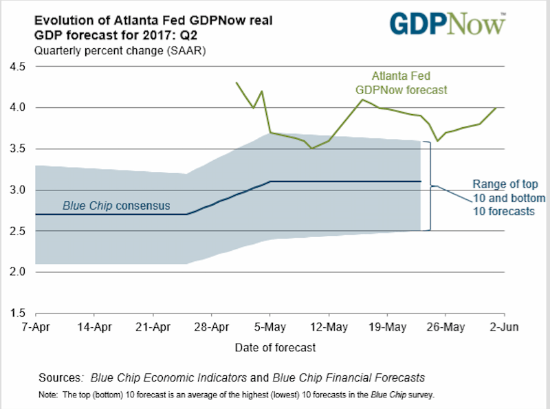 The time evolution of the Atlanta Federal Reserve Bank's GDPNow forecast for the second quarter of 2017.