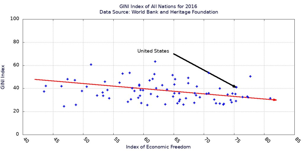 GINI index for all nations for which data is available in 2016 vs. their economic freedom.