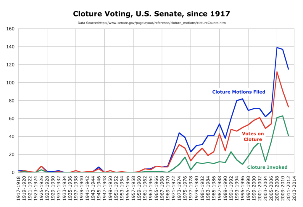 Cloture voting in the United States Senate since 1917.