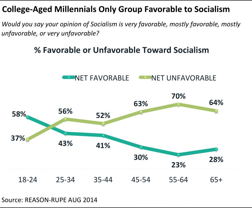 American attitudes toward socialism as a function of age group.