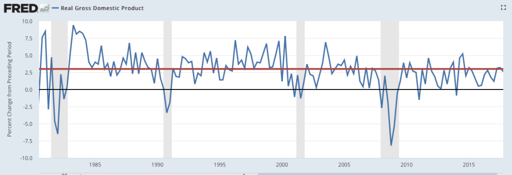 Real quarterly GDP growth from 1980 to the fourth quarter of 2017.