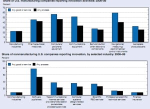 US innovation- high tech, manufacturing and non-manufacturing