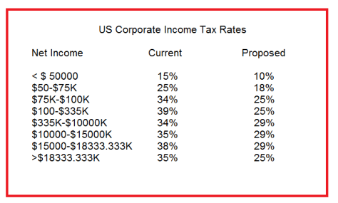 Current and Proposed Corporate Tax Rates