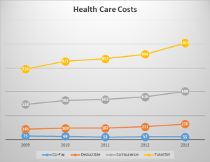 2009-2013 Healthcare Costs