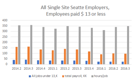 Lower Paid Seattle Employees
