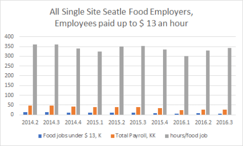 Food workers in Seattle paid $13 or less