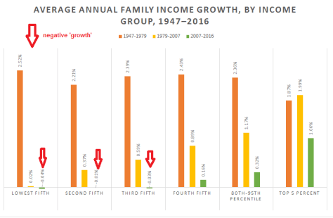 Income Growth 1947 to 2016